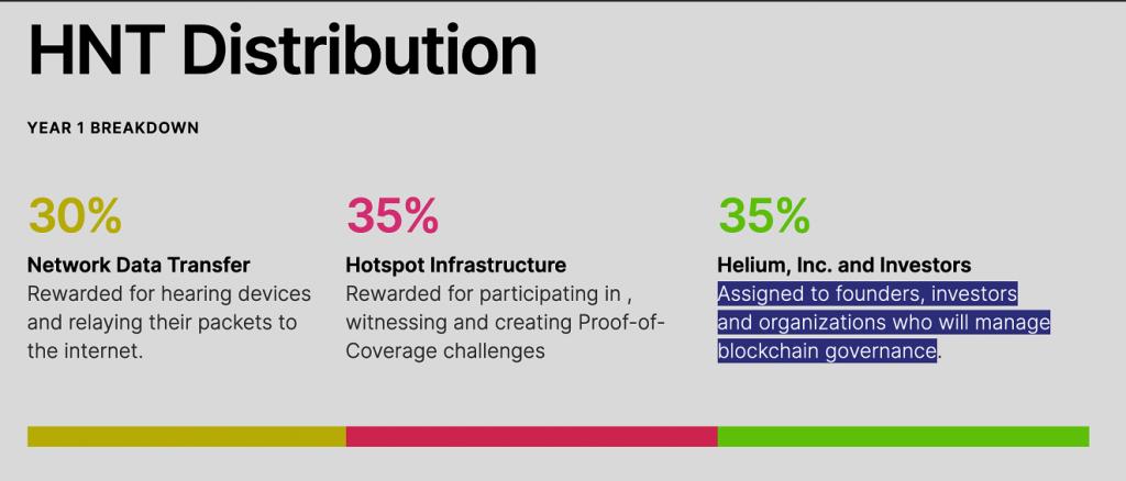 How to Buy Helium- Helium Distribution Chart