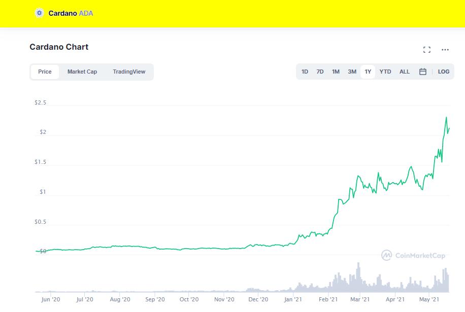 Price Chart Cardano