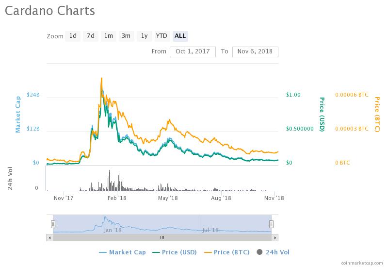 Cardano Price Chart 2017-18