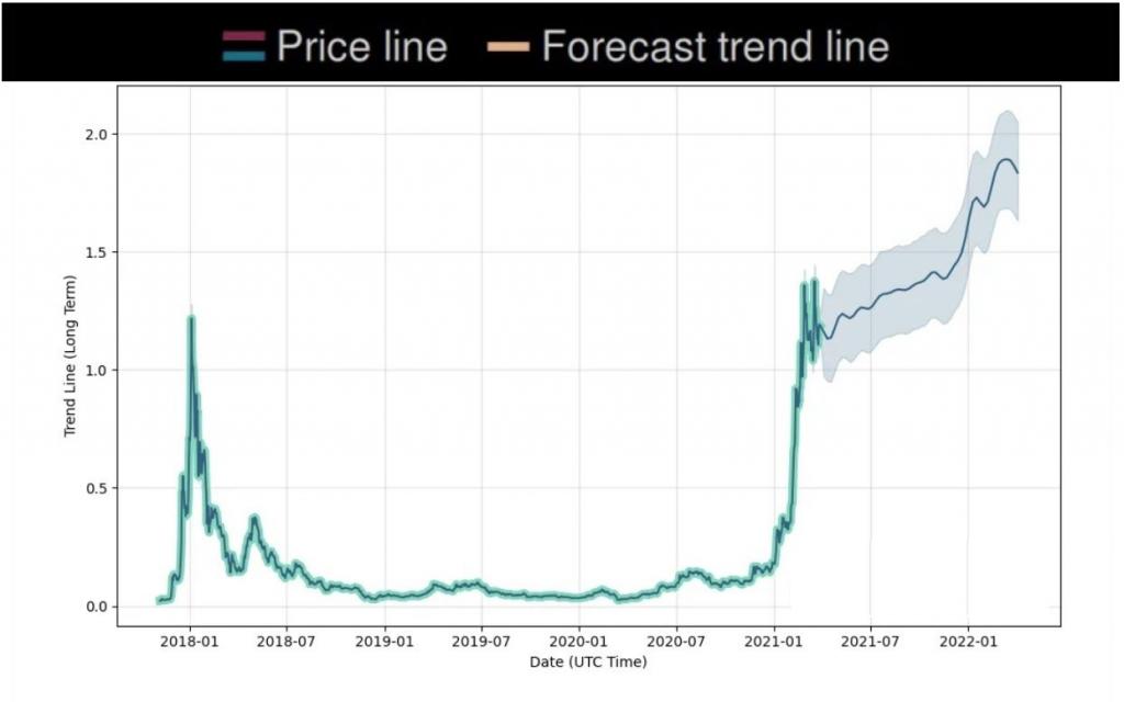 Cardano Forecast