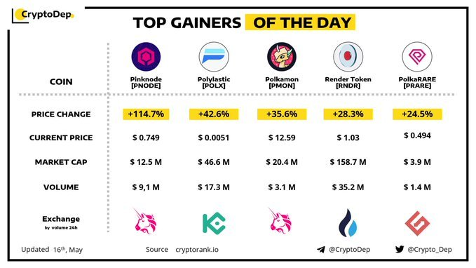 Top Gainers 170521