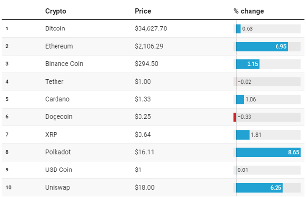 Best Crypto -Price Chart for Today