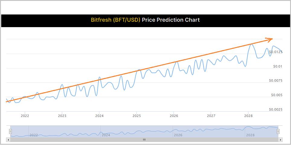 Bitfresh Chart 2