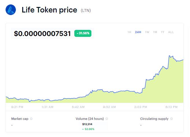 Life Token Chart