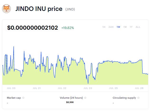 Jindo Inu Coin Chart